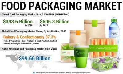 FoodPackagingMarket-infoGraphic