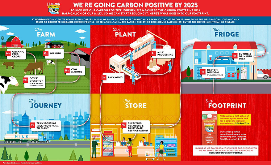 Horizon Organic Moves Toward Becoming the First Carbon Positive National Dairy Brand