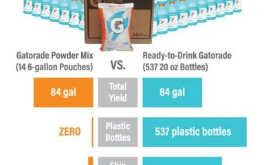 New Social Media Campaign Calls for Reduction in Single-use Plastics
